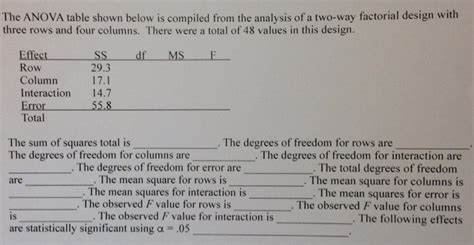 design expert anova interpretation solved the anova table shown below is compiled from the a