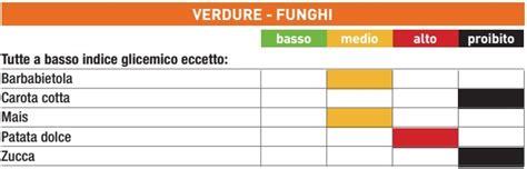 indice glicemico degli alimenti tabella la tabella degli indici glicemici degli alimenti