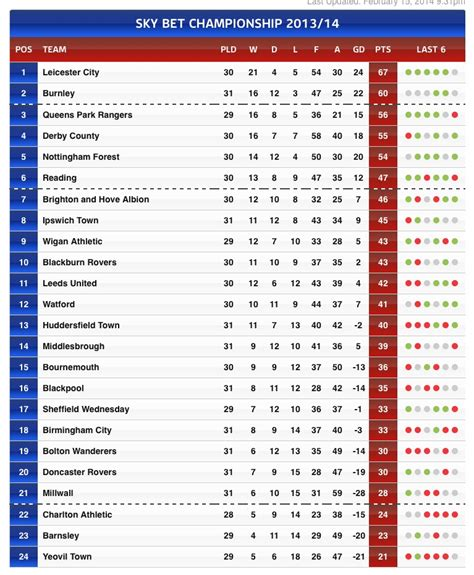 sheffield wednesday current championship league table