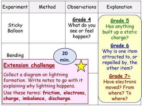 static electricity year 9 lesson powerpoint ks3 9jb