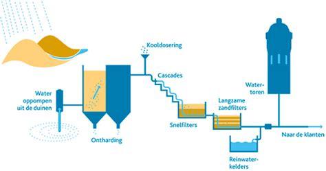 nieuw huis zuiveren consultants voor implementatie nieuw
