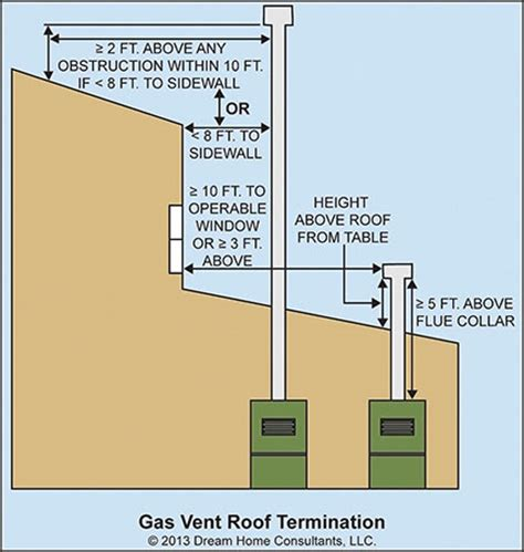 Plumbing Vent Height Above Roof by Gas Vent Roof Termination Home Owners Network