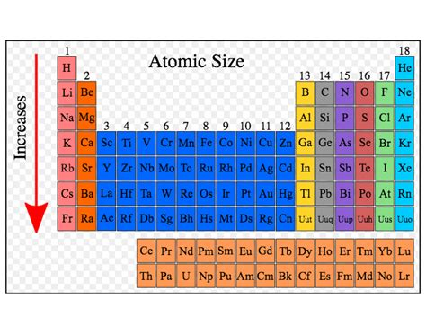 Family Names Periodic Table by Periodic Table Of Elements Family Names