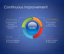 free powerpoint templates for quality control free continuous improvement model for powerpoint