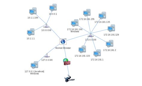 network map beef the browser exploitation framework mapping your lan from a web browser introducing