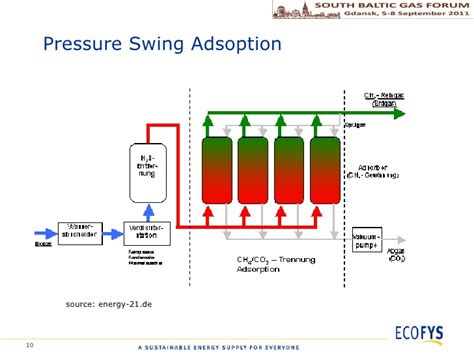 temperature swing adsorption 4 3 quot a comparison of biogas clean up technologies