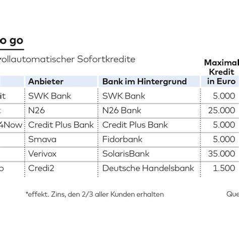 swk bank berlin cashpresso creditplus swk bank die gefahren kredit