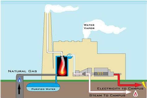 generating power infrastructure planning and facilities