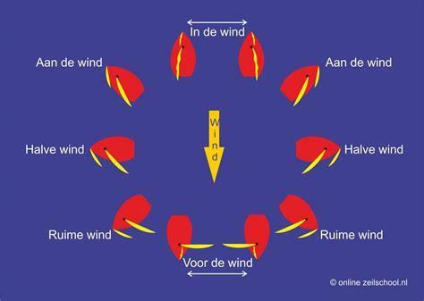 aan de wind zeiltermen koersen online zeilschool nl