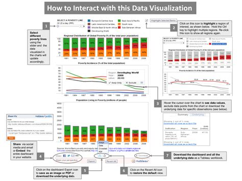 data visual a practical guide to using visualization for insight books seeing between the lines visualizing global poverty