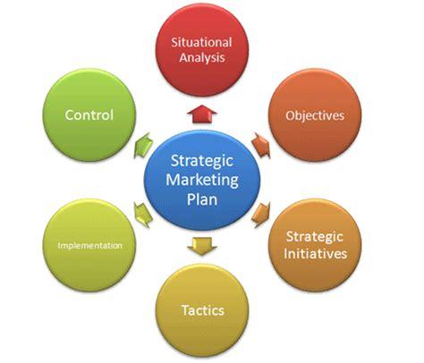 global plan global marketing strategies management guru management