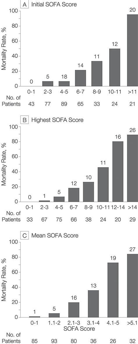 score sofa serial evaluation of the sofa score to predict outcome in