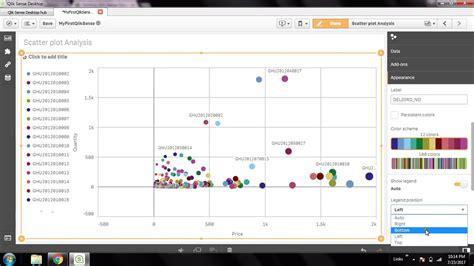 tutorial qlik sense qlik sense tutorial qlik sense scatter plot chart youtube