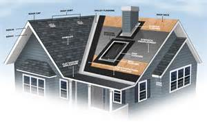 The Ceiling Is The Roof Roofing Terminology Amp Definition