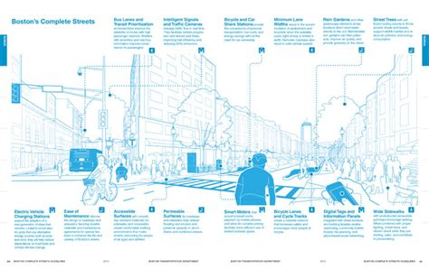iconic design criteria boston complete streets design guidelines