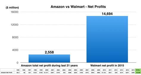 amazon vs walmart amazon vs walmart revenues and profits 1995 to 2015