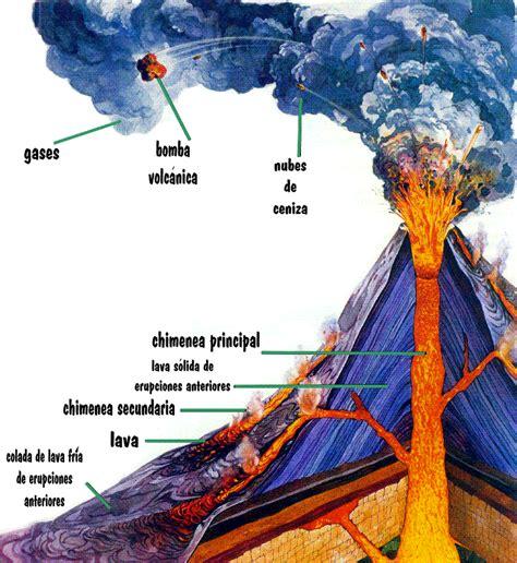 geografia  historia envolvente vulcanismo