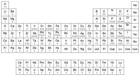 fosforo tavola periodica qu 237 micas tabla de valencias