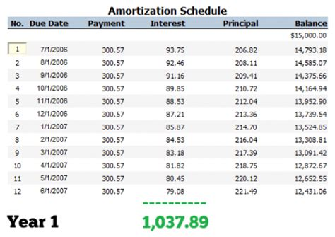 amortization schedule vs payment schedule whats the difference