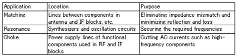 what is the application of inductor basic facts about inductors lesson 2 roles of inductors 1 quot inductors for high frequency range