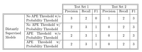 hhline tutorial latex tables text wrap not creating vertical separation lines
