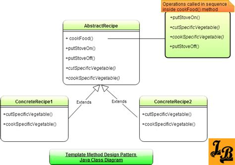 template method pattern java exle template method design pattern in java