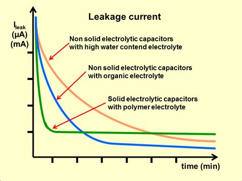 leakage in capacitor file leakage current png