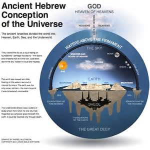 where are we earth according to the bible books i m an evolutionist because i believe in bible i think i