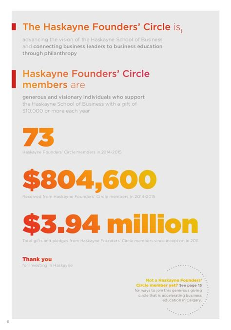 Haskayne School Of Business Mba Ranking by 2015 Haskayne Founders Circle Annual Report