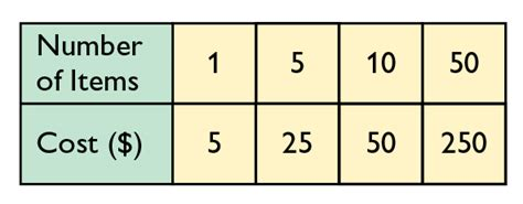 Ratio Table Exles by Math Grade 6 Ratios Lesson 9 Oer Commons