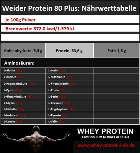 weider protein   im test whey protein test