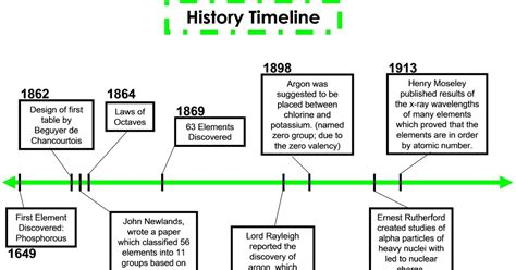 History Of Periodic Table by Periodic Table History Timeline