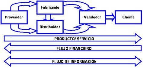 cadena de suministro hotelera opiniones de administraci 243 n log 237 stica