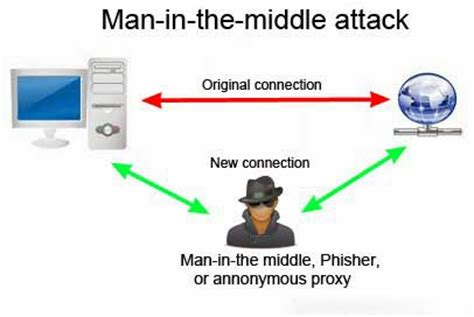 in the middle attack diagram an overview of real world account hacking strategies and
