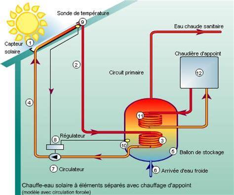 fonctionnement du chauffe eau solaire les Énergies