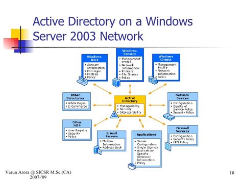 Search Directory Services Active Directory Images Search