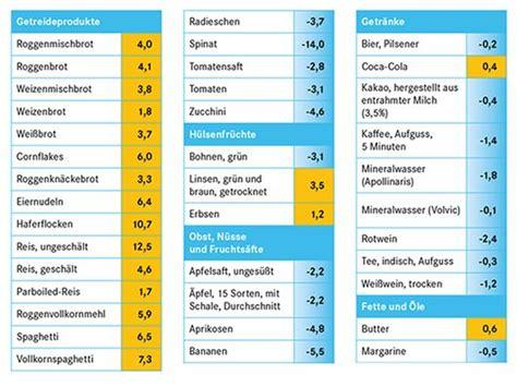 basische ernährung tabelle s 228 ure basen haushalt pascoe naturmedizin