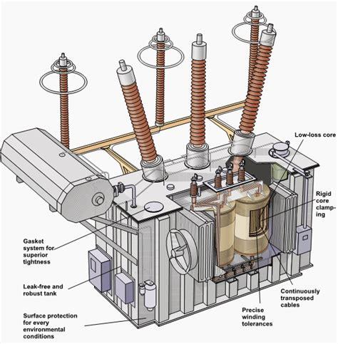 power transformer diagram three phase transformer construction electrical machines 1