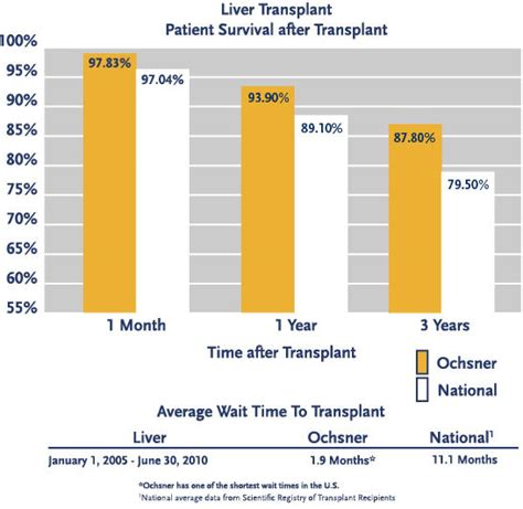 what is the expectancy of a expectancy after liver transplant answers on healthtap