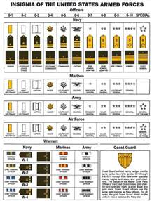 us army officer ranks pay