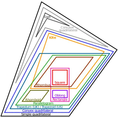 what is a euler diagram file euler diagram of quadrilateral types svg wikimedia