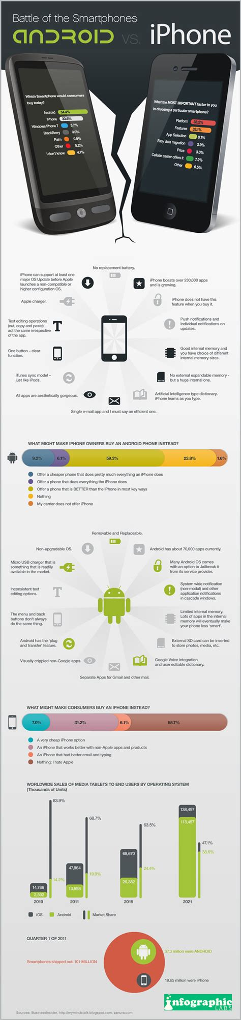 iphone versus android social media infographics stats android vs iphone