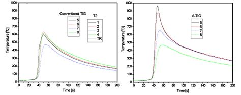 pattern welding temperature investigation of the a tig mechanism and the productivity