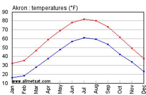 akron ohio climate, yearly annual temperature statistics