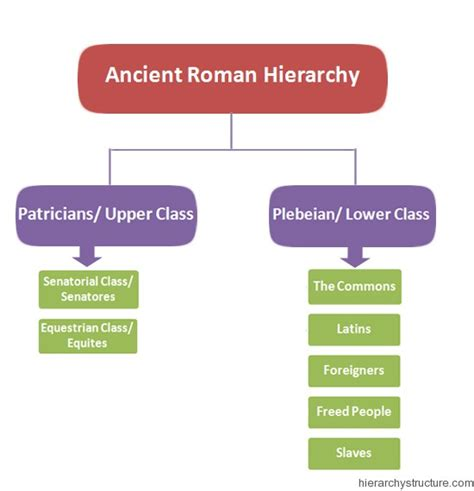 the structure of social a study in social theory with special reference to a of recent european writers classic reprint books ancient rome social hierarchy search cycle one