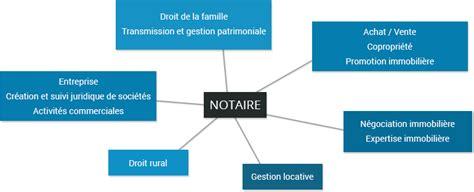 office notarial de Maître Jean Christophe DARPHIN Notaire à Laval