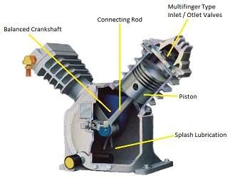 general difference between screw and reciprocating (piston