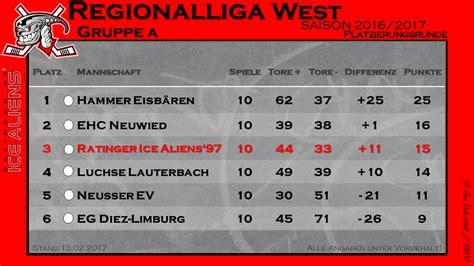 regionalliga west tabelle tabelle der regionalliga west ehv homepage der