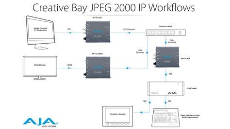 creative workflow ipr 1g sdi jpeg 2000 ip and audio to 3g sdi