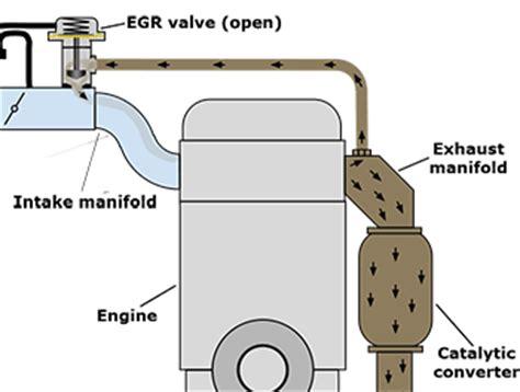 egr valve diagram car dictionary automotive terms with pictures